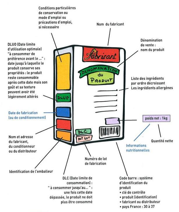 Schéma explicatif des étiquettes des produits